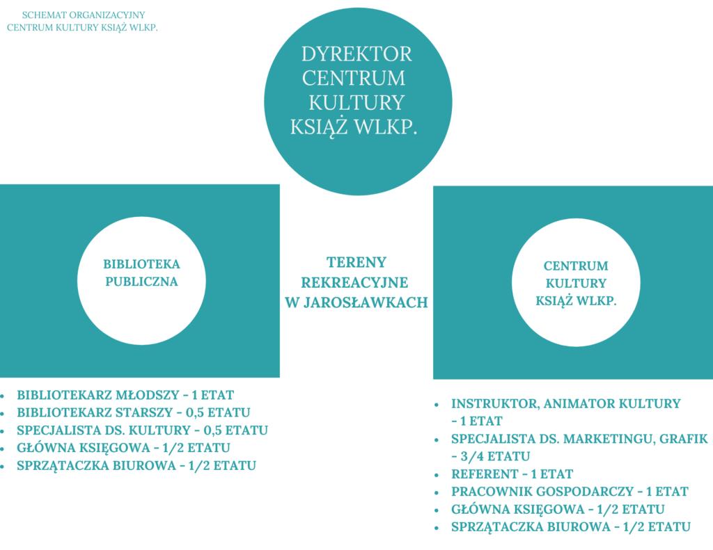 Na obrazku znajduje się schemat organizacyjny Centrum Kultury